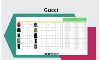 GUCCI-2020/21秋冬订货会